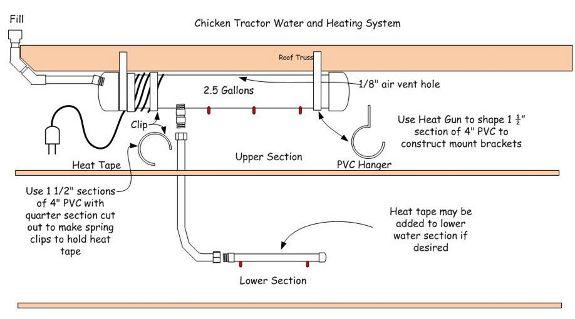 Hen coop plans for pvc chicken feeder for Pvc chicken waterer plans