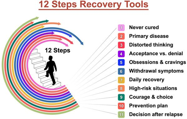 Worksheets 12 Step Recovery Worksheets 12 steps of recovery worksheets worksheet workbook