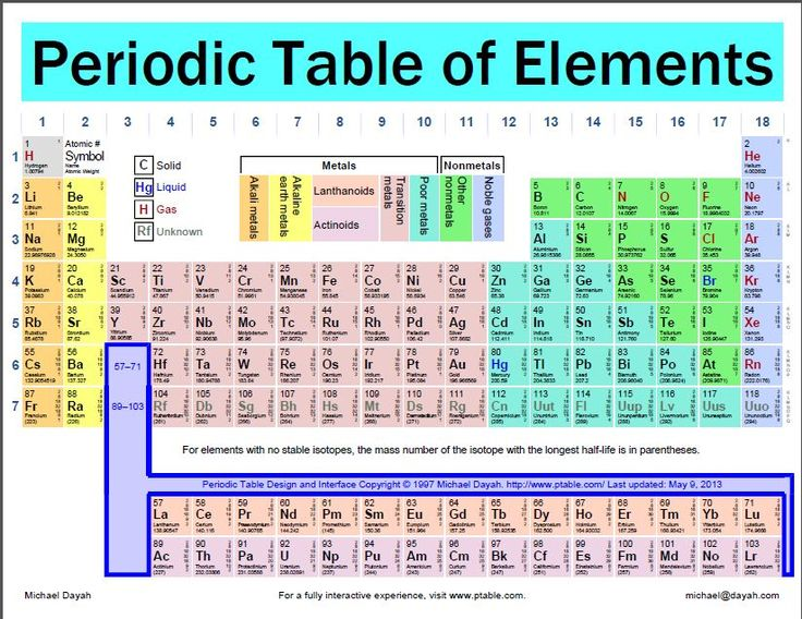 Pin by dienna bentley on education related pinterest for Ptable periodic table