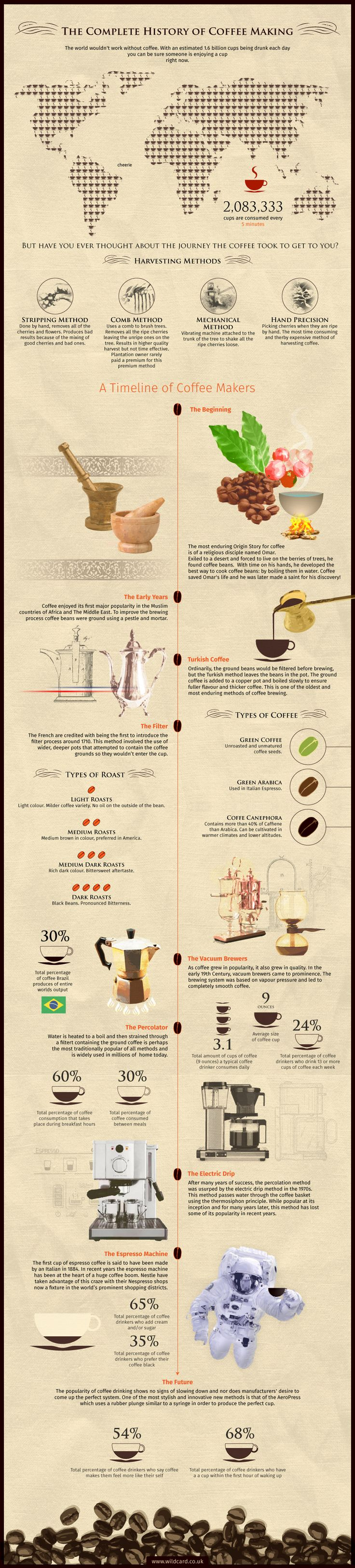 The Complete History of Coffee