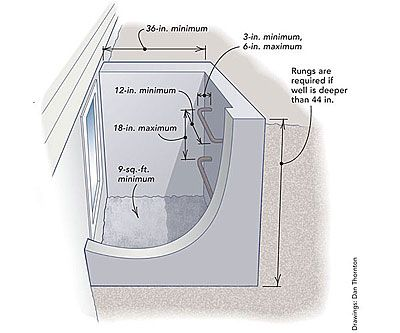 Egress Window Requirements Outside Dreams Pinterest