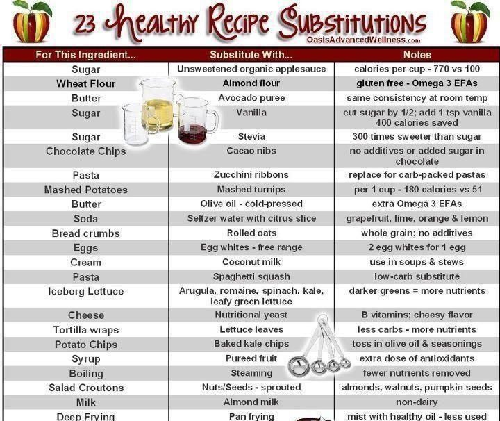 Amazing Recipes TO Lose Weight Fast