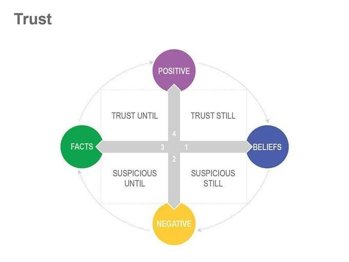 interpersonal trust thesis