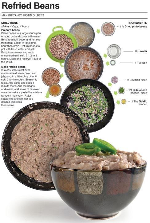 Refried Beans | So my husband won't starve... | Pinterest