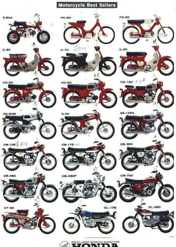 List Of All Honda Motorcycles Models
