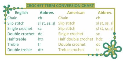 Crochet Stitches English American : Crochet Terminology and Abbreviations ~ Amigurumi crochet