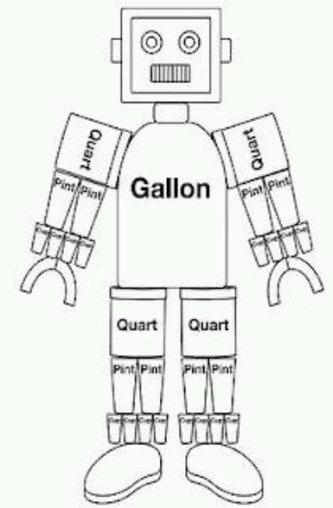 Gallon Bot | Classical Conversations Ideas | Pinterest