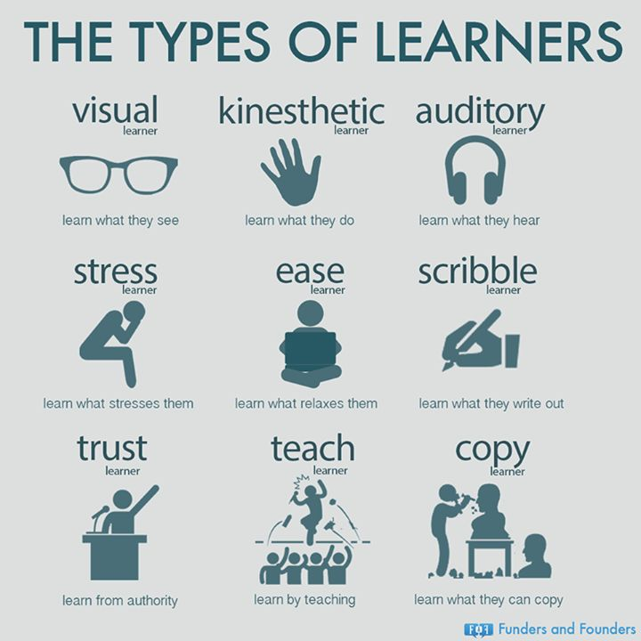 types of learners Example one: visual, auditory and kinesthetic learning styles  sensing learners concrete, practical, oriented towards facts and procedures intuitive learners.