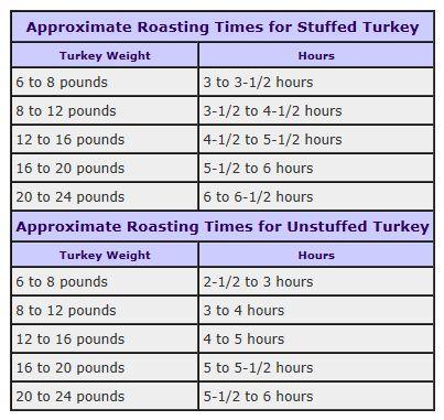 turkey roasting times chart food pinterest