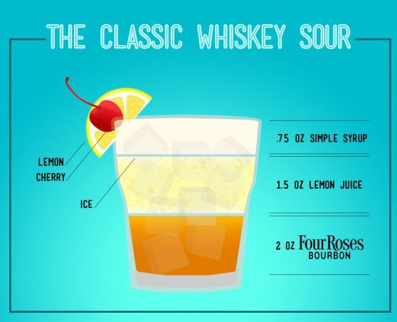 Classic Whiskey Sour.. | Recipes | Pinterest