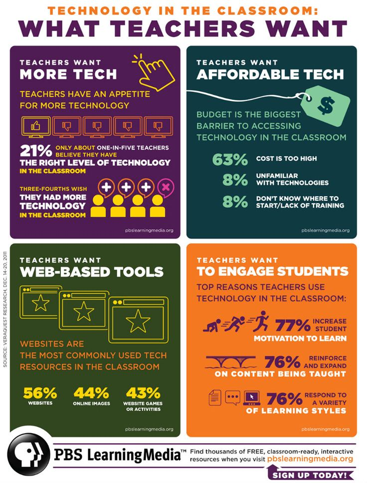 What Teachers Want from Technology in the Classroom