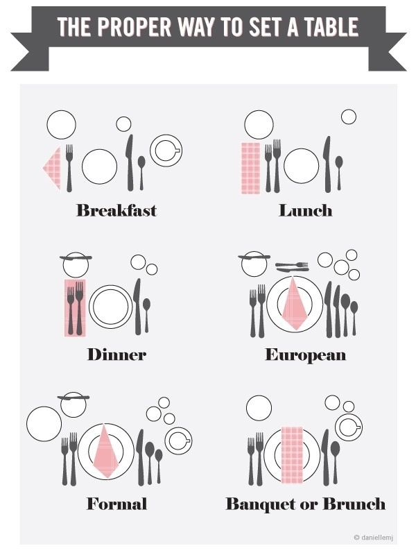How To Set A Table Properly Custom With Proper Way to Set a Table Setting Image