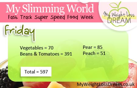 Pin by my weight loss dream on slimming world diet pinterest Slimming world my account