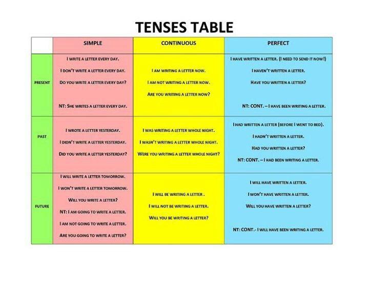 Tenses table education pinterest for 12 verb tenses table