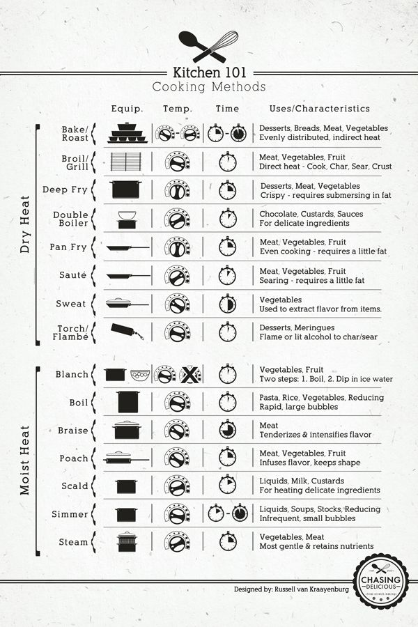 Cooking Methods infographic