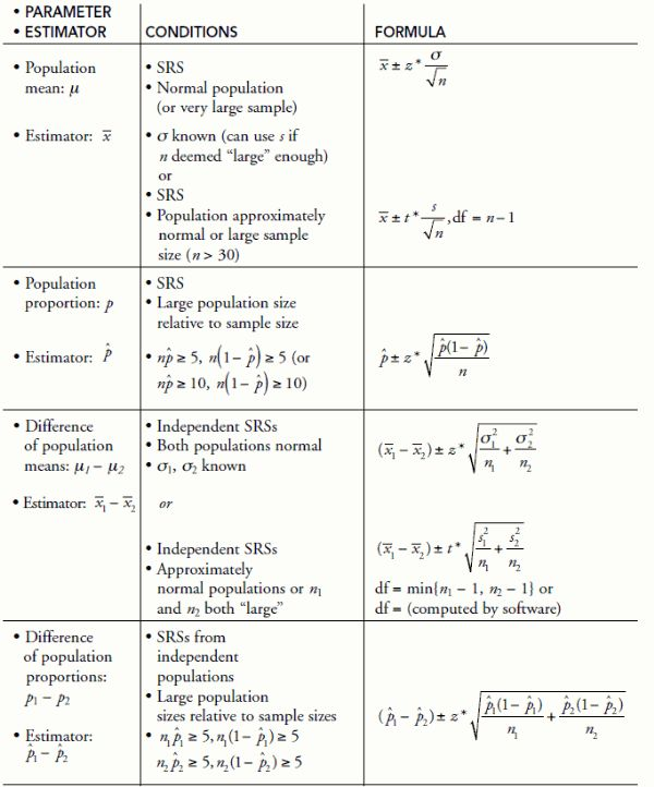 stats equations The cartoon guide to statistics includes many of the basic statistics equations introductory statistics for business and economics fourth edition, .