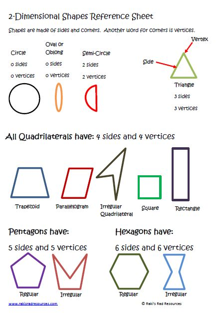 Free Worksheets worksheets on quadrilaterals and their properties : 2-Dimensional Shapes Lesson for Interactive Math Notebooks