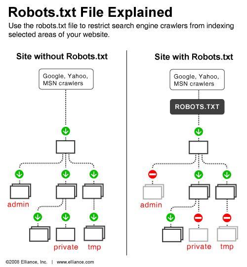 Certaines pages sensibles de votre site ne doivent pas apparaître sur les moteurs de recherche (ex: l'espace d'administration du site).    Pour indiquer à ces derniers qu'ils ne doivent pas indexer une partie de site, il est important de configurer un fichierrobots.txt.