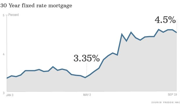 current mortgage rates for usda loans