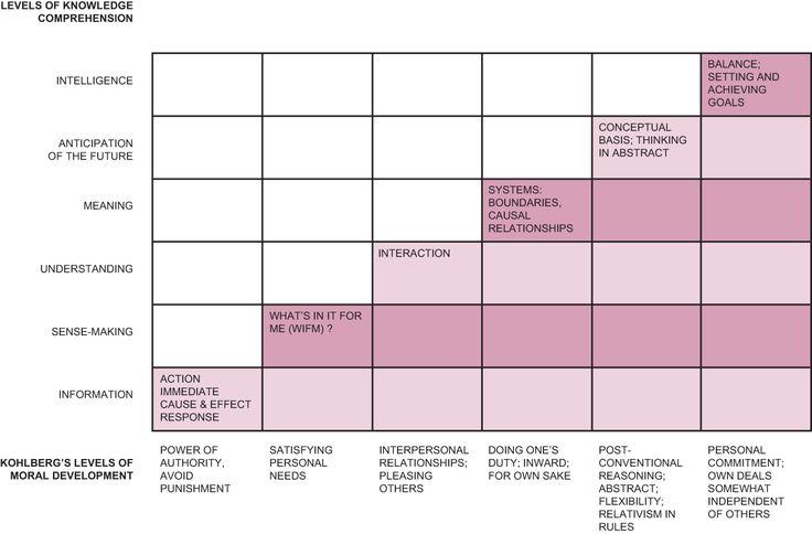Kohlberg moral development stages chart images frompo for Moral development 0 19 years chart