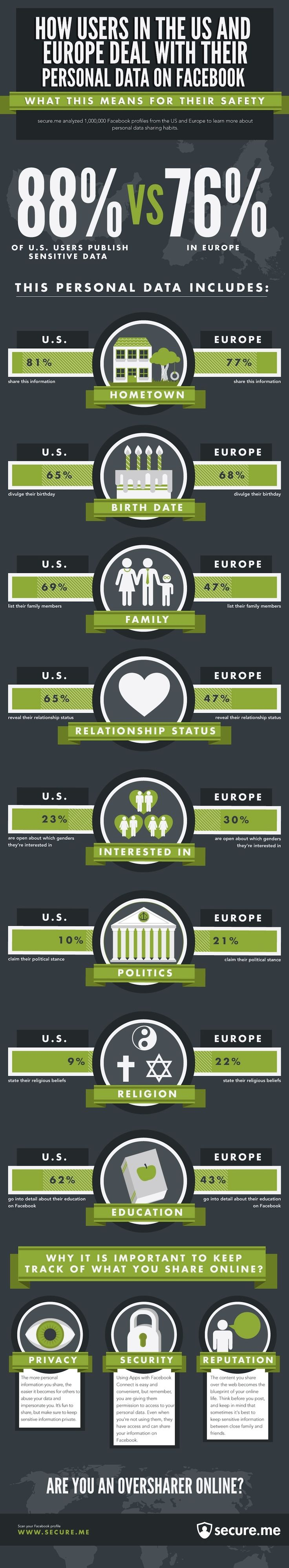 INFOGRAPHIC: Facebook Sharing