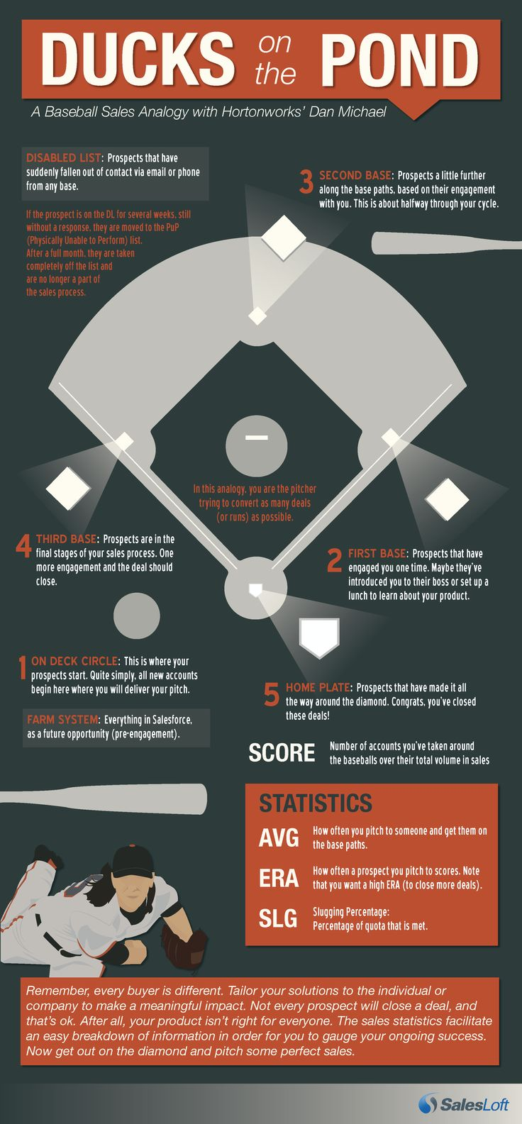 baseball analogies for dating
