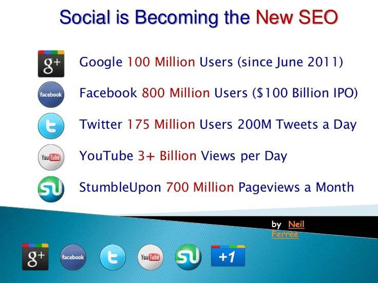 Social Local Video SEO