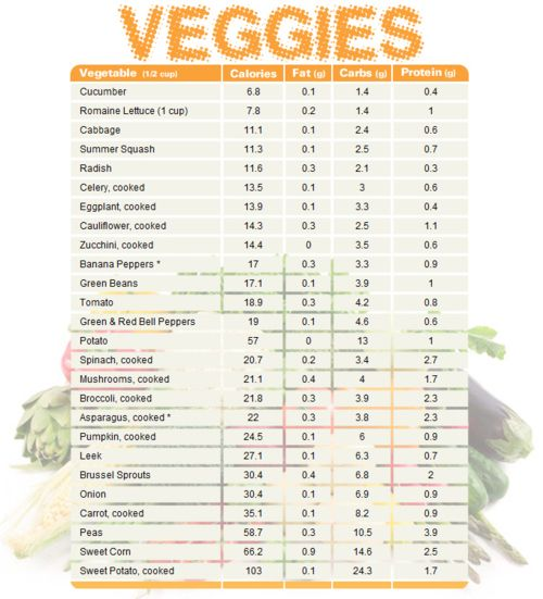 veggie comparison chart featuring cals, carbs, protein, fats