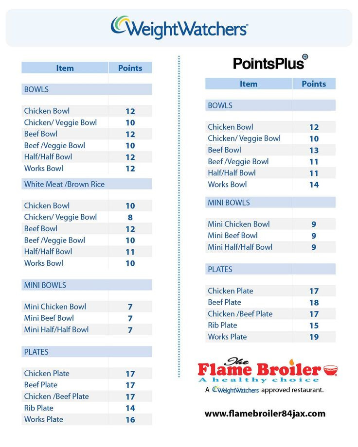 Weight Watchers Points Chart Printable | The Flame Broiler ...