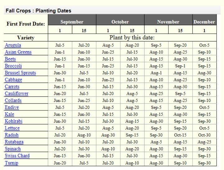 Fall Crop Planting Dates Free Rangin N Farmin Pinterest