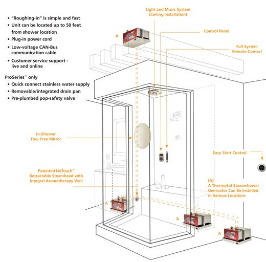 Build your own steam shower for the home pinterest for Build steam shower