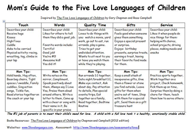 Mom's Guide to the Five Love Languages of Children (printable)!  Repinned by http://www.AllThingsPrivatePractice.com