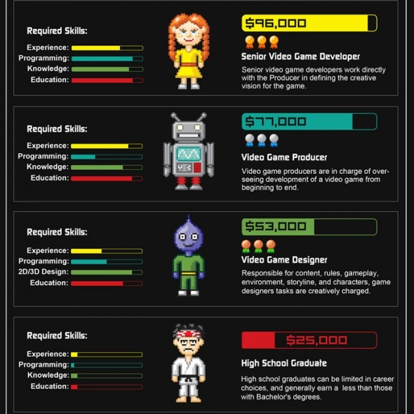 Salary Of Character Designer : Video game design salaries gaming pinterest