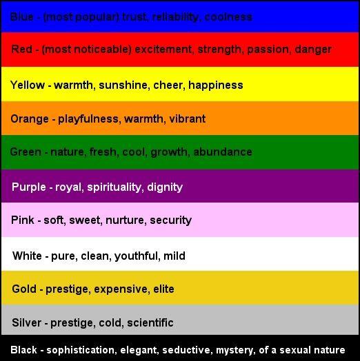Colour Meanings Colour Pinterest