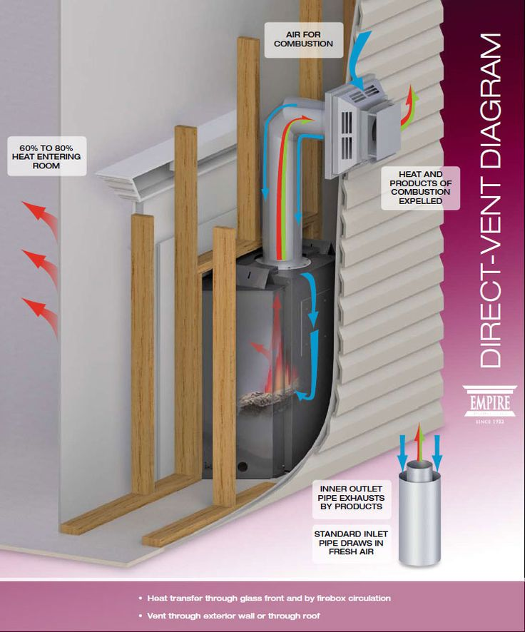 direct vent image fireplace knowledge pinterest