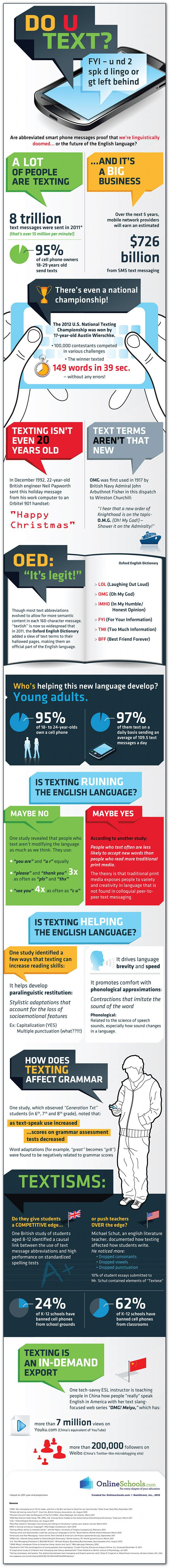Is text lingo the future of En