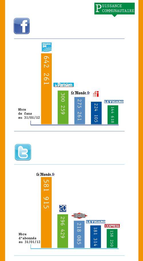 40 médias d'actualité générale analysés sur la base de 4 indicateurs : puissance communautaire, vivacité, engagement conversationnel et influence sur Facebook et Twitter