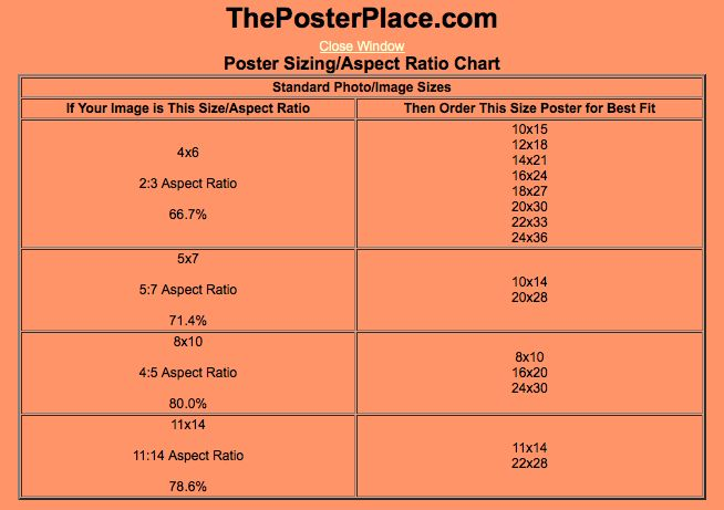 Poster size guide