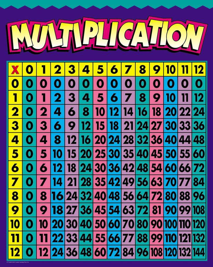 Multiplication Table 0 12 Selol Ink