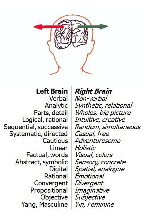 left-and-right-brain-chart.jpg