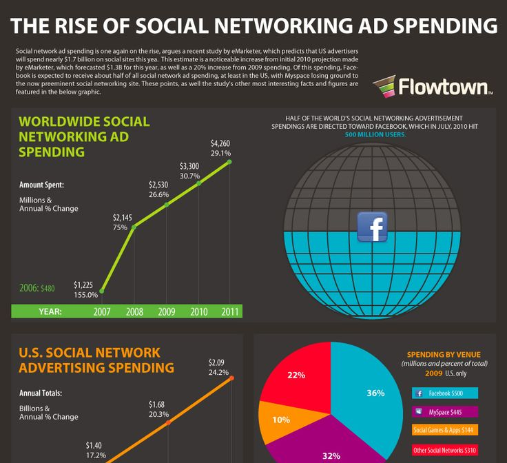The rise of social networking ad spending