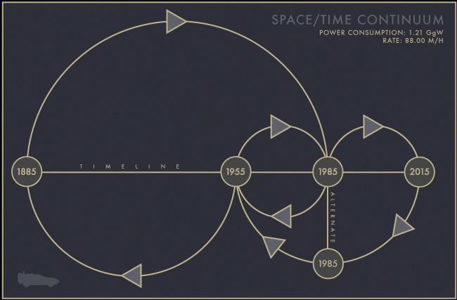 Space time continuum science fiction movies and tv for Space time continuum explained