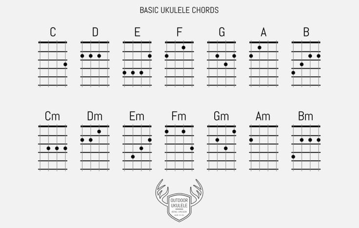 BASIC UKULELE CHORDS : Reedu0026#39;s Place : Pinterest