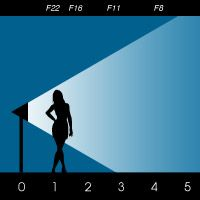 Lighting tips through understanding the Inverse Square Law