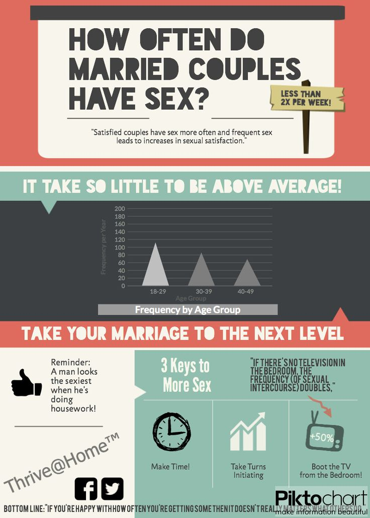 frequency-of-sex-with-married-couples
