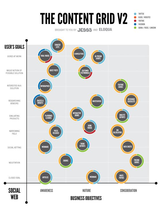 First, The Content Grid v2 is a cool, new infographic collaboration between Eloqua and JESS3.  The infographic maps out the different ways that companies can deliver information to potential customers, how that content can effect the buying process and the different distribution channels for that information.