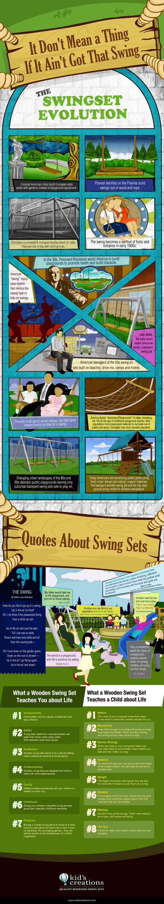 The Swing Set Evolution [Infog