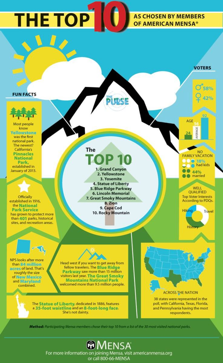 Top Ten National Parks #Infographic identified by American MENSA members from a list of the top 30 visited national parks in the USA.