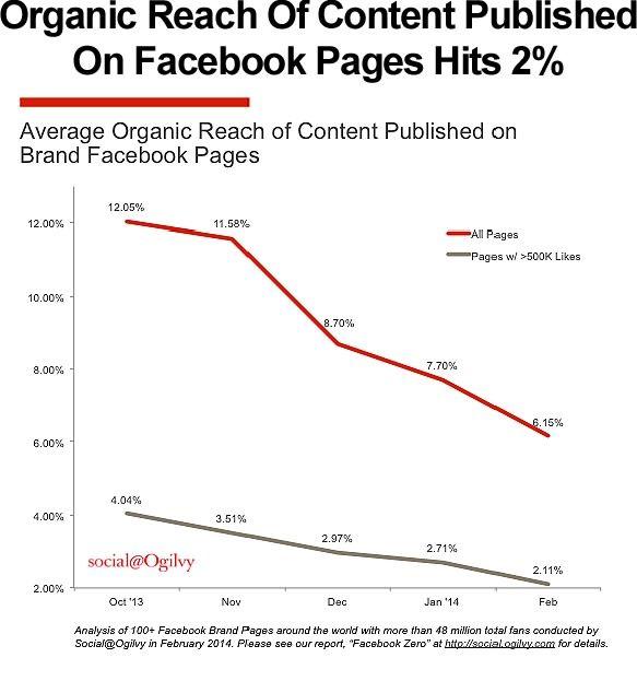 Facebook Marketing Infographics