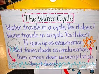 water cycle song